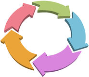 Five cycle or recycle 3D color arrows Royalty Free Stock Images