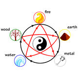 Five elements. Creation and destructive circles Royalty Free Stock Photography