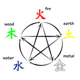Five elements feng shui Royalty Free Stock Images