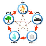Five elements. Feng Shui destructive cycle. Five elements Stock Photos