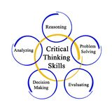 Critical Thinking Skills. Five important Critical Thinking Skills royalty free stock photo