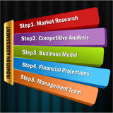 Five innovation assessment steps for business setup in vector form Royalty Free Stock Image