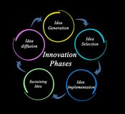 Phases of Innovation process. Five Phases of Innovation process Stock Photos