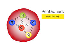 A five-quark bag Pentaquark diagram. Physics Particle of a five-quark bag Pentaquark diagram. Editable Clip Art and Jpg vector illustration