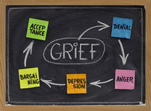 The five stages of grief. The 5 stages of grief (denial, anger, bargaining, depression, acceptance) - concept explained with white chalk drawing and color sticky stock photography