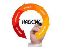 Five stages of the hacking cycle cybersecurity process Royalty Free Stock Image
