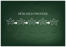 Five Step in Research Process on Green Chalkboard. Business and Marketing or Social Research Process, Five Step of Research Methods on Green Chalkboard Royalty Free Illustration