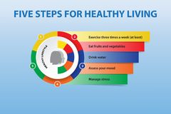The five steps to a healthier lifestyle vector concept. The five steps to a healthier lifestylevector concept presentation. Five colorful paper labels showing stock illustration