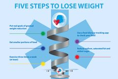 The five steps to lose weight presentation. Metal spiral on a six-pointed blue cross showing the five steps to lose weight royalty free illustration