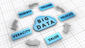 The five Vs: Volume, Velocity, Variety, Veracity, Value are the Big data characteristics. 5Vs. Big data used to manage large data sets described by the vector illustration