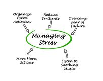 Ways for Managing Stress. Five Ways for Managing Stress Royalty Free Stock Images