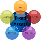 Fixed assets business diagram illustration. Business strategy concept infographic diagram illustration of fixed assets types Royalty Free Stock Photos