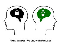 Fixed Mindset vs Growth Mindset Royalty Free Stock Image