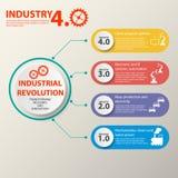 Fizyczni systemy, obłoczny obliczać, poznawczy oblicza przemysł 4 (0) infographic 4 przemysł ilustracja wektor