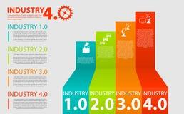 Fizyczni systemy, obłoczny obliczać, poznawczy oblicza przemysł 4 (0) infographic Przemysłowy internet 4 lub przemysł (0) infogra ilustracja wektor