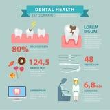 Flacher Vektor der Zahngesundheit infographic: Zahnverfall-Schadenkaries Lizenzfreie Stockfotos
