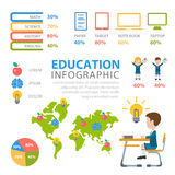 Flaches infographics Vektor der Bildung: klassifiziert Wissensgelehrsamkeit Stockfoto
