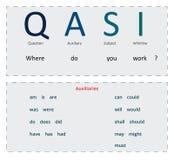 Flashcard de la gramática del orden de las palabras en preguntas ilustración del vector