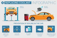 Flat Banner Replacing Coolant in Car Infographic. Vector Illustration Drain Old and New Antifreeze. Prevention Boiling in Car. Yellow Car Undergoes Diagnostics stock illustration