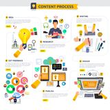 Flat design concept content marketing process start with idea, t. Opic, writing, design and get feedback. Vector illustrate stock illustration
