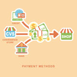 Flat design concept of payment methods Royalty Free Stock Photos