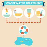 Flat design, infographics, wastewater treatment Stock Photography