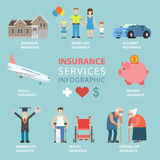 Flat insurance services infographics residence car health. Flat style insurance services thematic infographics concept. Residence family car accident travel Royalty Free Stock Image