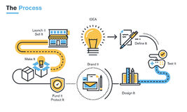 Flat line illustration of product development process. From idea, through project definition, design development, testing, branding, finance, intellectual Stock Photos