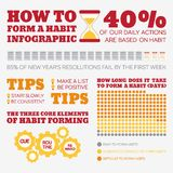 Flat Style Infographics. Habits. Flat Style Infographics. How to form a habit. Template concepts for education, self-development training courses, how-to Stock Images