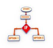 flödesdiagram för process 3d med om villkor Arkivbild