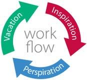 Flechas del ciclo de las vacaciones de la transpiración de la inspiración Imagenes de archivo