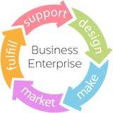 Flechas del ciclo de producto de la empresa de asunto Foto de archivo libre de regalías