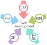 Flechas del HTML del PHP del desarrollo del Web site Imagen de archivo libre de regalías