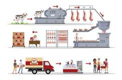 Fleisch vom Werk eingestellt lizenzfreie abbildung