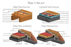 Floor in cut timber and concrete structure set vector illustration