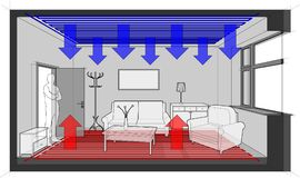 Floor heating heated room with ceiling cooling and furniture. Diagram of a completelly comfortable furnished room heated with floor heating and with ceiling royalty free illustration
