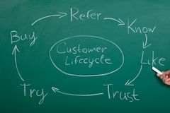 Flow Chart Of Customer Lifecycle Royalty Free Stock Photography