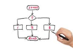 Flow chart diagram. Written on white board Royalty Free Stock Photos