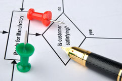 Flow chart, pen and drawing pin. Red and green drawing pin, and a pen on a flow chart, means analysis to customer satisfication question and key information Stock Photo