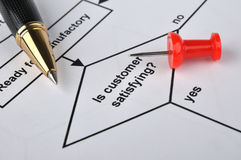 Flow chart, pen and drawing pin Royalty Free Stock Images