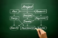Flow chart for project development concept, business strategy Royalty Free Stock Photos