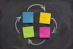 Flow diagram with four blank boxes on blackboard. A flow diagram or network with four nodes created with blank sticky notes on blackboard, feedback or closed Royalty Free Stock Photo