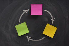 Flow diagram with three boxes on blackboard Royalty Free Stock Photos