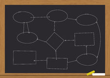 Flowchart on chalkboard Royalty Free Stock Images