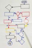 Flowchart diagram Royalty Free Stock Photo