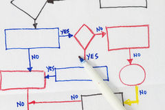 Flowchart diagram in a napkin Royalty Free Stock Image