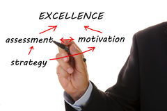 Flowchart excellence Stock Photos