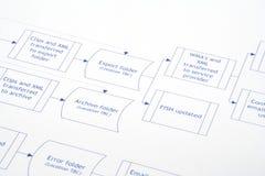Flujo de proceso Fotos de archivo