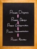 Flujo de trabajo de proceso de la revisión Imagen de archivo libre de regalías