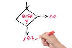 Flusso dell'attività della gestione dei rischi Fotografia Stock